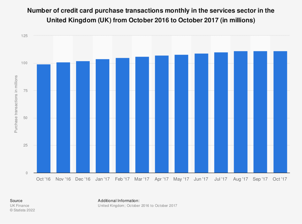 Statistic: Number of credit card purchase transactions monthly in the services sector in the United Kingdom (UK) from October 2016 to October 2017* (in millions) | Statista