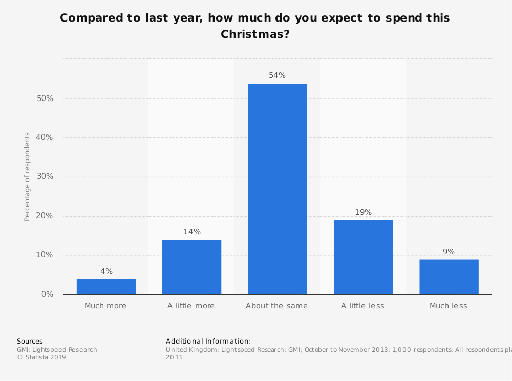 Statistic: Compared to last year, how much do you expect to spend this Christmas? | Statista
