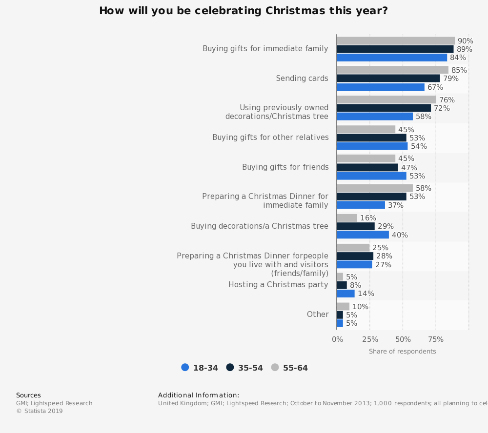 Statistic: How will you be celebrating Christmas this year? | Statista