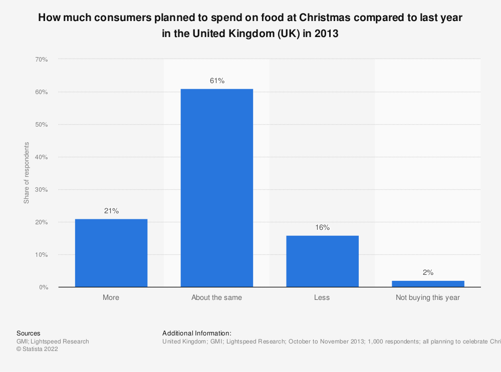 Statistic: How much consumers planned to spend on food at Christmas compared to last year in the United Kingdom (UK) in 2013   Statista