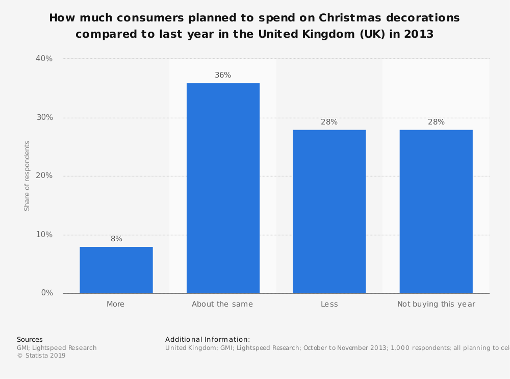 Statistic: How much consumers planned to spend on Christmas decorations compared to last year in the United Kingdom (UK) in 2013 | Statista