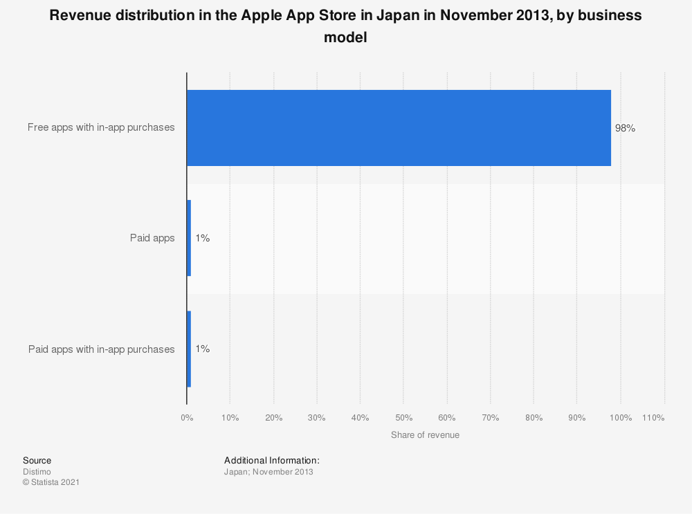Statistic: Revenue distribution in the Apple App Store in Japan in November 2013, by business model | Statista