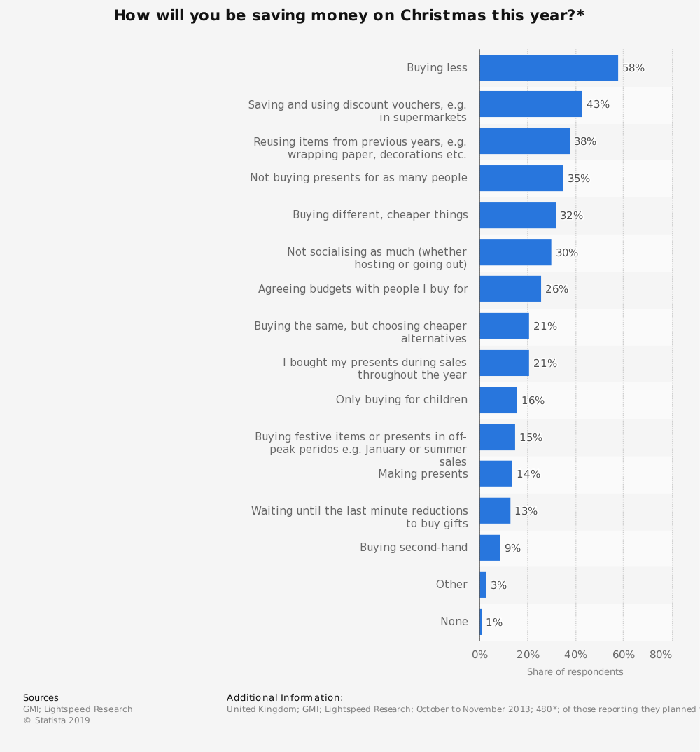 Statistic: How will you be saving money on Christmas this year?* | Statista