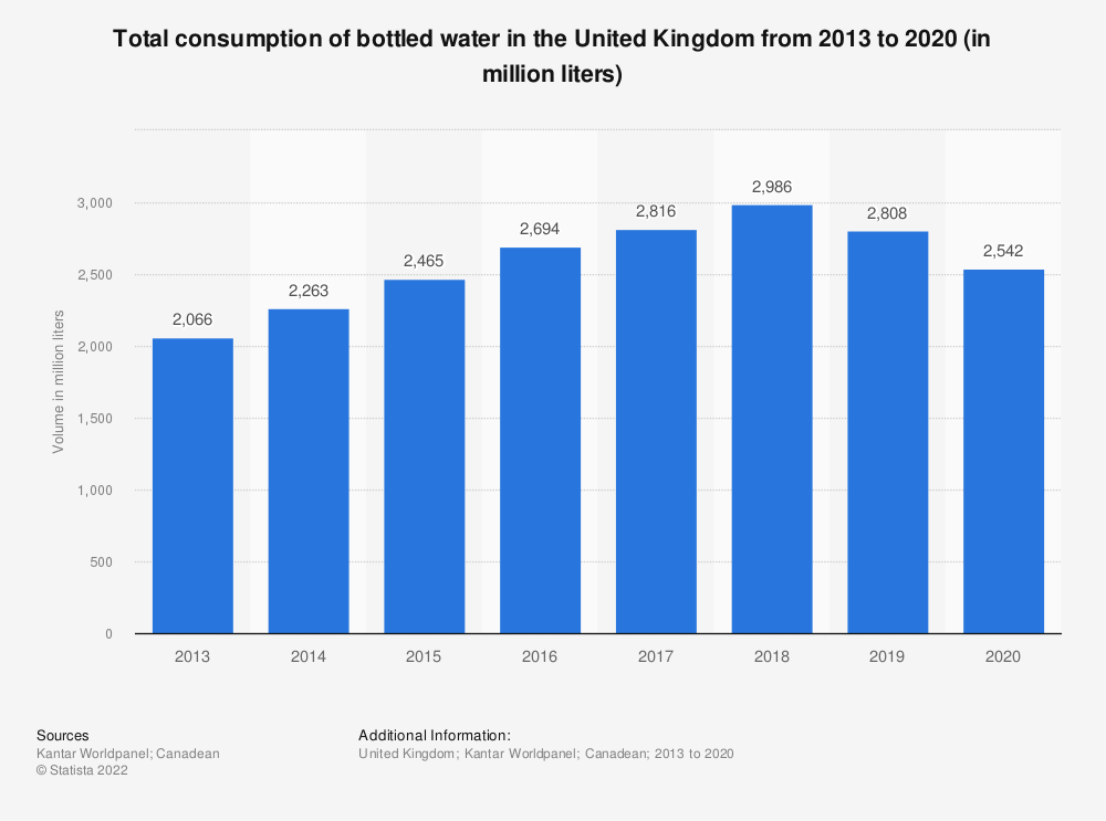 Statistic: Total consumption of bottled water in the United Kingdom from 2013 to 2019 (in million liters) | Statista