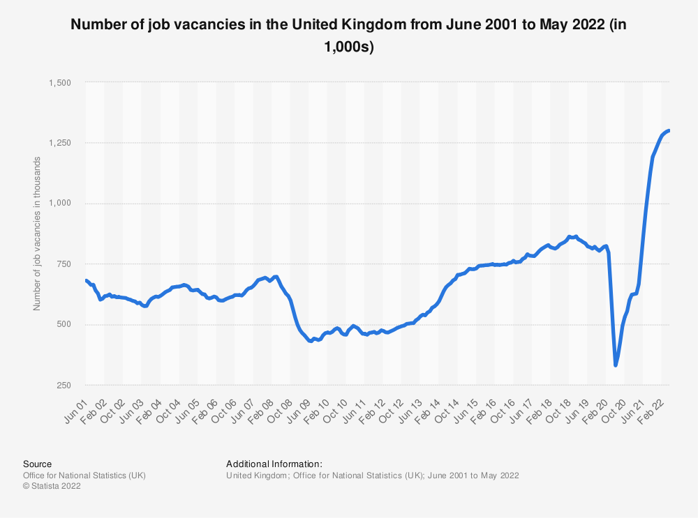 Statistic: United Kingdom (UK) job vacancies from January 2015 to December 2018 (in 1,000)* | Statista