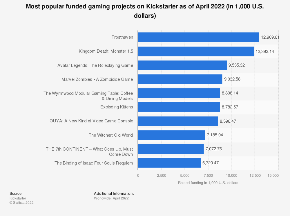 Statistic: Most popular funded gaming projects on Kickstarter as of August 2017 | Statista