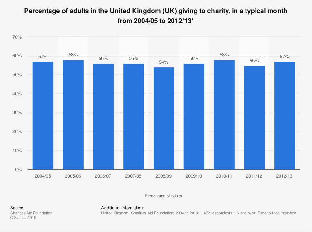 Statistic: Percentage of adults in the United Kingdom (UK) giving to charity, in a typical month from 2004/05 to 2012/13* | Statista