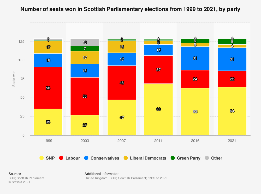 Statistic: Seats won in the Scottish Parliamentary election 2011, by party | Statista