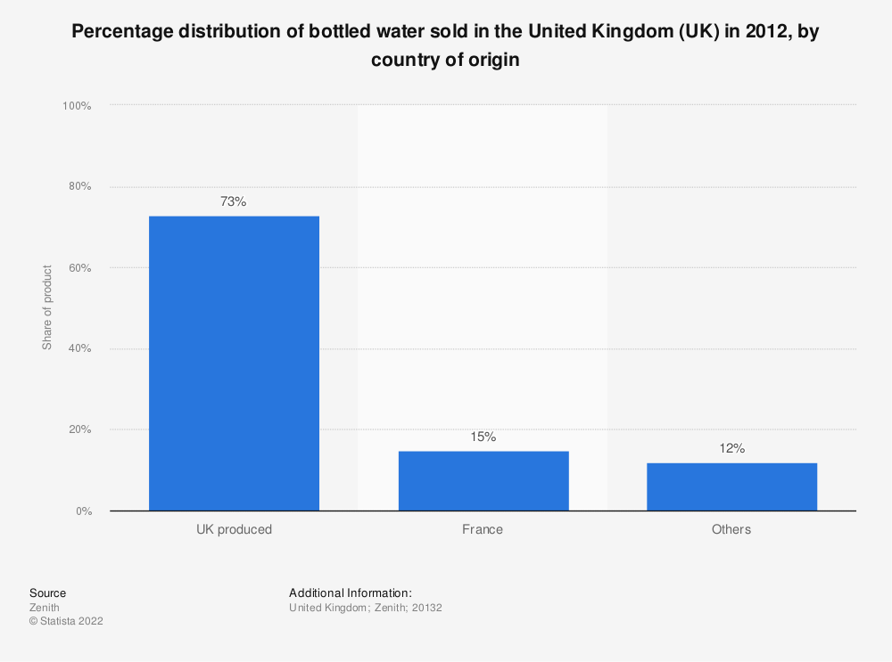 Statistic: Percentage distribution of bottled water sold in the United Kingdom (UK) in 2012, by country of origin | Statista