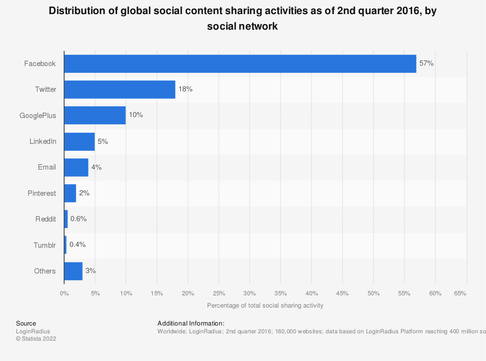 Statistic: Distribution of global social content sharing activities as of 2nd quarter 2016, by social network | Statista