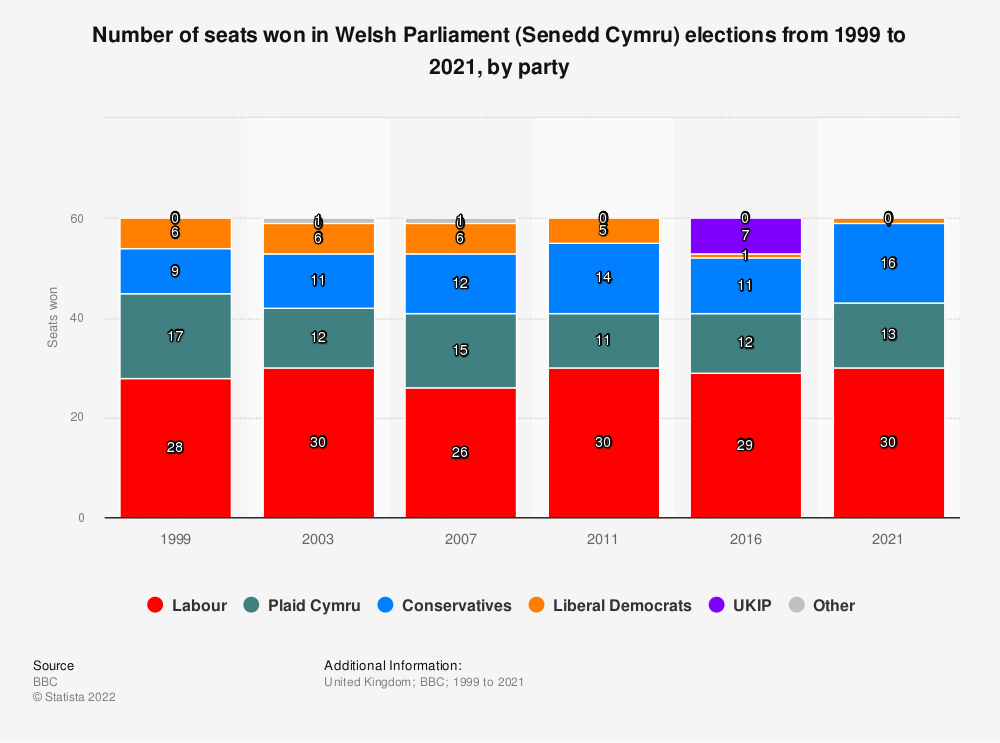Statistic: Seats won in the National Assembly for Wales general election 2011, by party | Statista