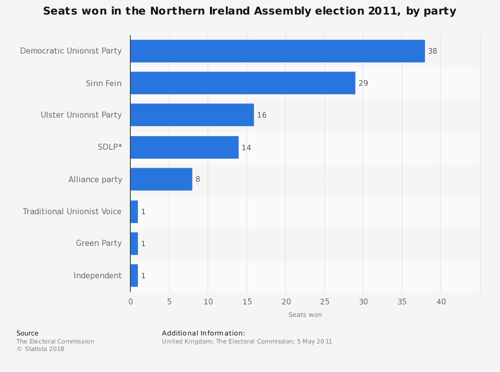 Statistic: Seats won in the Northern Ireland Assembly election 2011, by party | Statista
