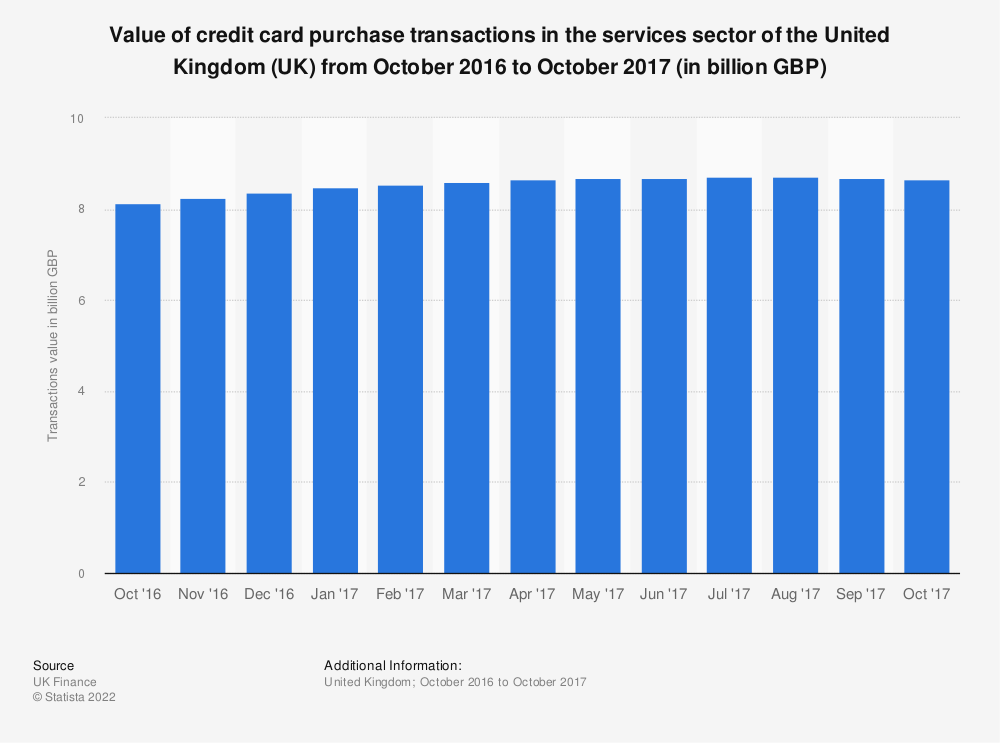 Statistic: Value of credit card purchase transactions in the services sector of the United Kingdom (UK) from October 2016 to October 2017 (in billion GBP) | Statista