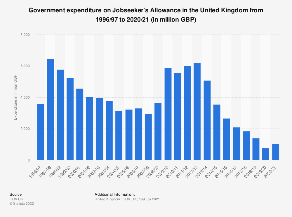 Statistic: Government expenditure on Jobseeker's Allowance in the United Kingdom (UK) from 2002/03 to 2019/20 (in billion GBP)   Statista