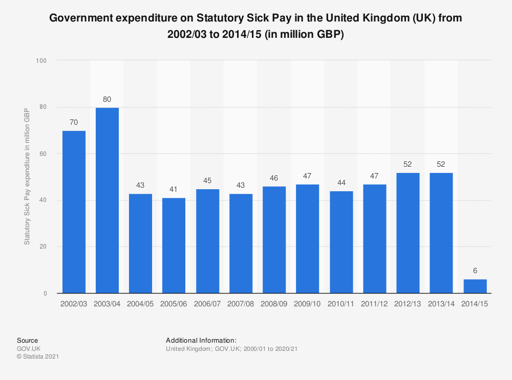 Statistic: Government expenditure on Statutory Sick Pay in the United Kingdom (UK) from 2002/03 to 2014/15 (in million GBP) | Statista