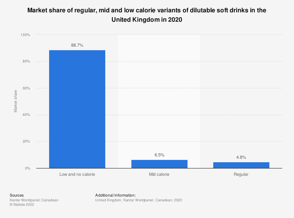 Statistic: Market share of regular, mid and low calorie varients of dilutable soft drinks in the United Kingdom in 2016 | Statista