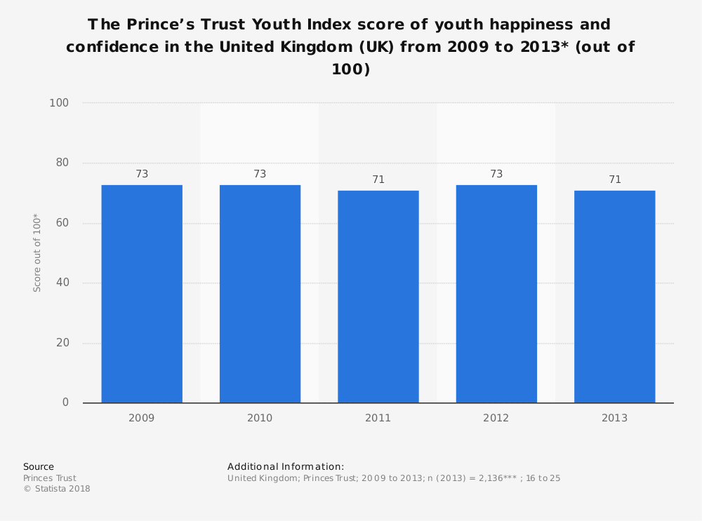 Statistic: The Prince's Trust Youth Index score of youth happiness and confidence in the United Kingdom (UK) from 2009 to 2013* (out of 100)   Statista