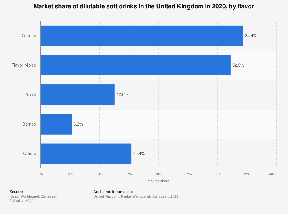 Statistic: Market share of dilutable soft drinks in the United Kingdom in 2018, by flavour | Statista