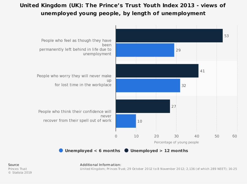 Statistic: United Kingdom (UK): The Prince's Trust Youth Index 2013 - views of unemployed young people, by length of unemployment | Statista