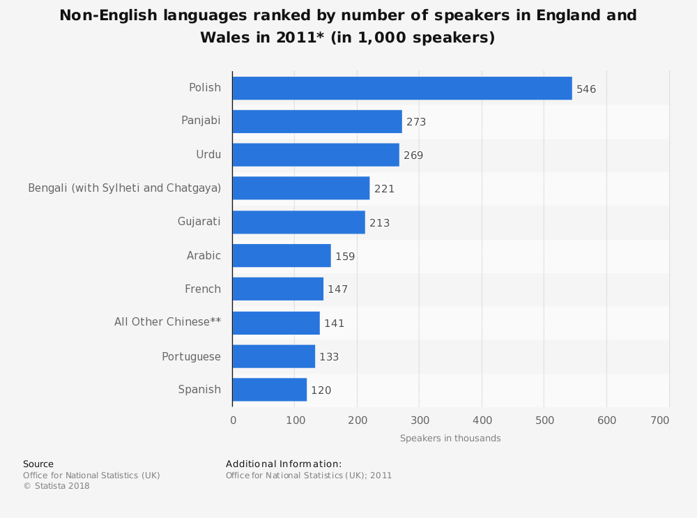 Statistic: Non-English languages ranked by number of speakers in England and Wales in 2011* (in 1,000 speakers) | Statista