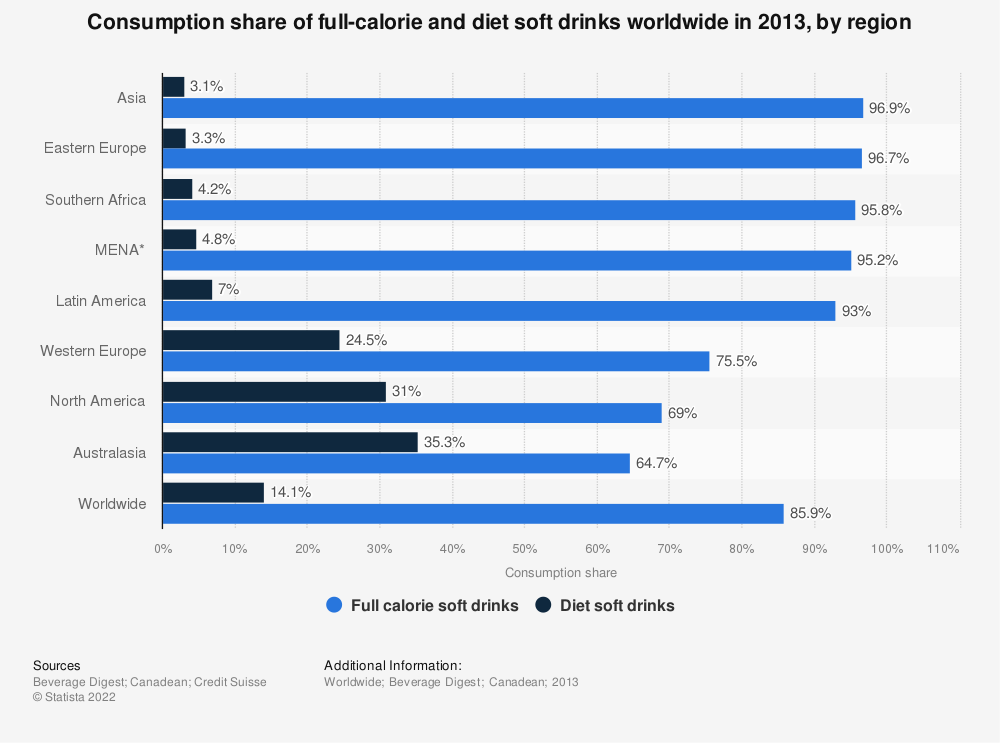 Statistic: Consumption share of full-calorie and diet soft drinks worldwide in 2013, by region | Statista