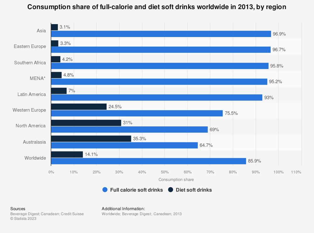 Regression: Soft Drink Demand