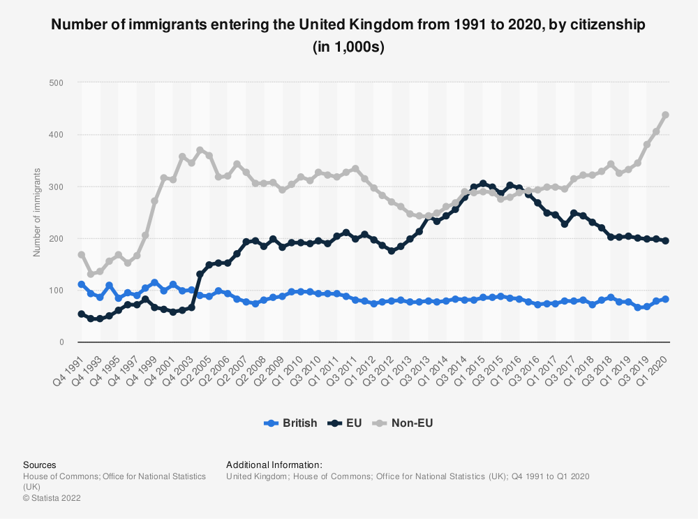 Statistic: Number of immigrants entering the United Kingdom from 1991 to 2020, by citizenship (in 1,000s)   Statista