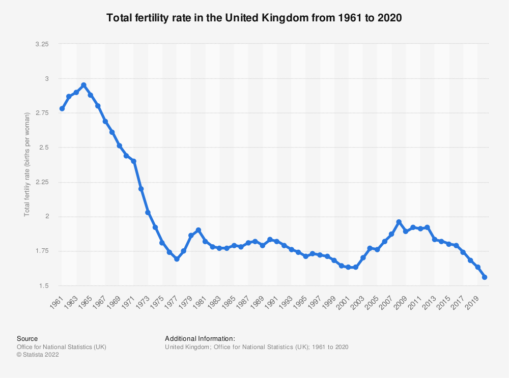 Statistic: Total fertility rate in the United Kingdom (UK) from 2000 to 2017* | Statista