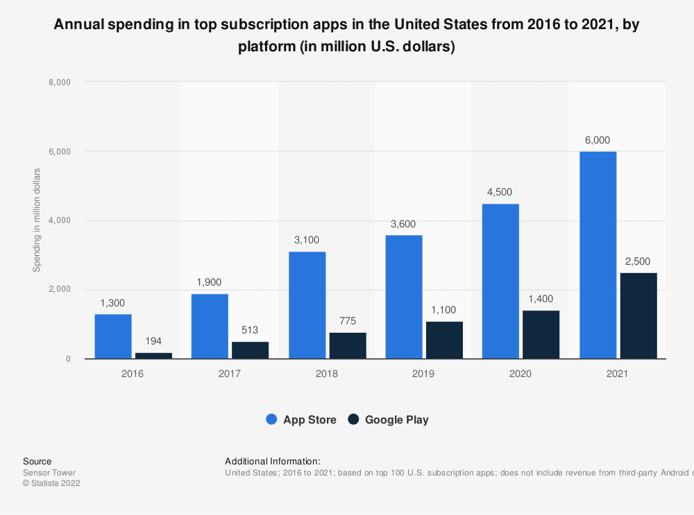 Statistic: Annual spending in top 100 subscription apps in the United States from 2016 to 2020, by platform (in million U.S. dollars) | Statista