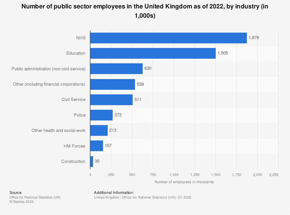 Statistic: Public sector employment in the United Kingdom (UK) as of June 2018, by industry (in thousand individuals employed) | Statista