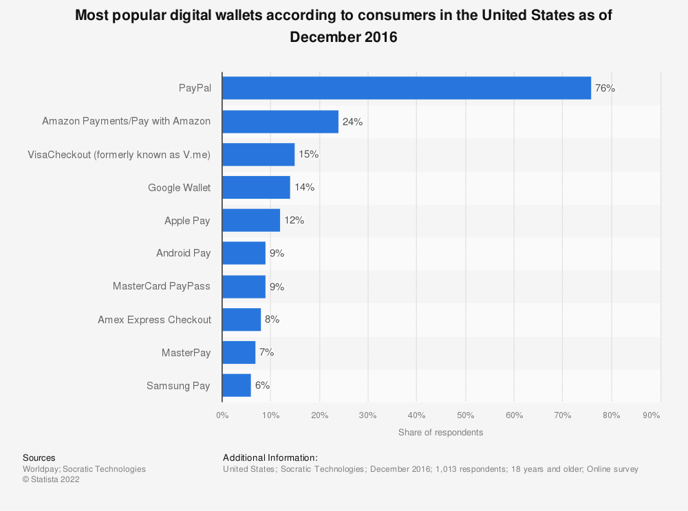 Statistic: Most popular digital wallets according to consumers in the United States as of December 2016 | Statista