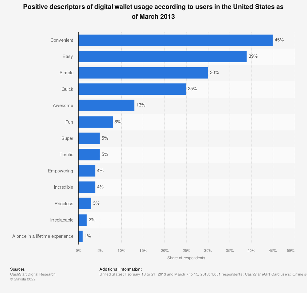Statistic: Positive descriptors of digital wallet usage according to users in the United States as of March 2013 | Statista