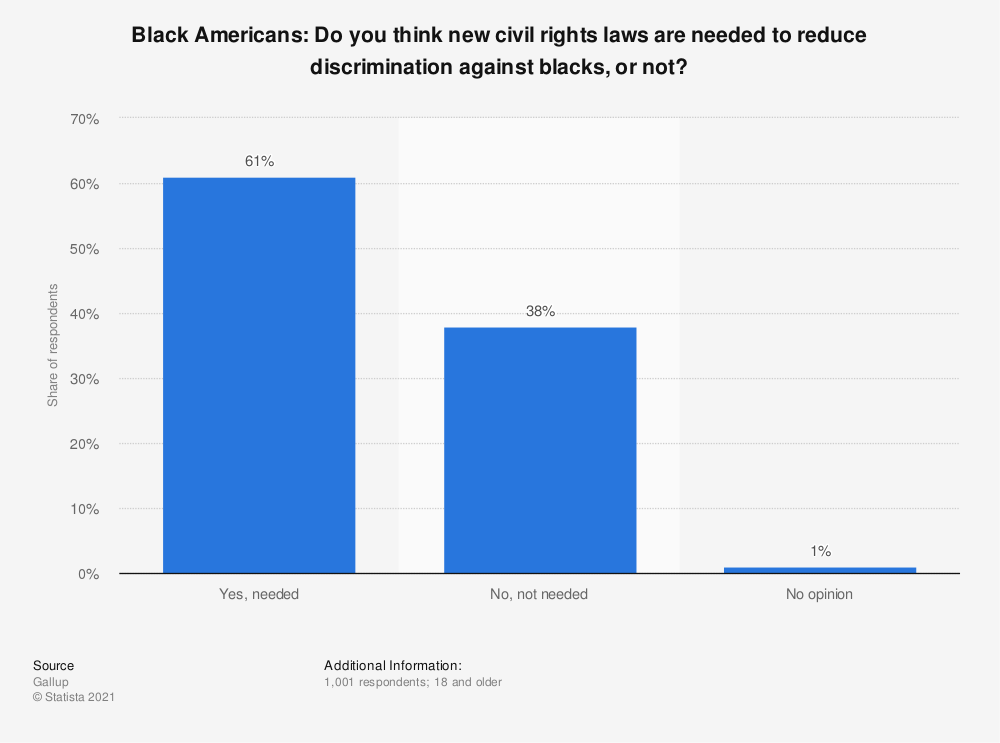 Statistic: Black Americans: Do you think new civil rights laws are needed to reduce discrimination against blacks, or not? | Statista
