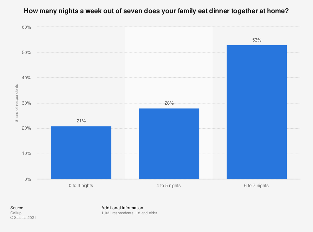 Statistic: How many nights a week out of seven does your family eat dinner together at home? | Statista