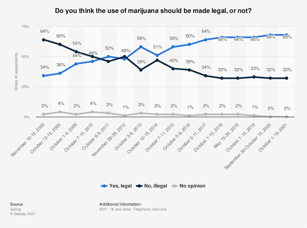 Statistic: Do you think the use of marijuana should be made legal, or not? | Statista