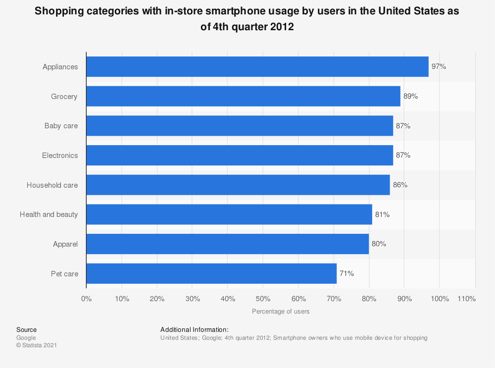 Statistic: Shopping categories with in-store smartphone usage by users in the United States as of 4th quarter 2012 | Statista