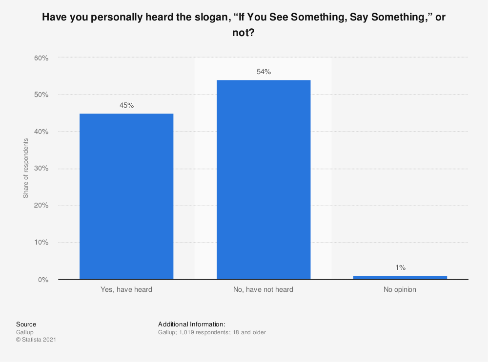 """Statistic: Have you personally heard the slogan, """"If You See Something, Say Something,"""" or not? 
