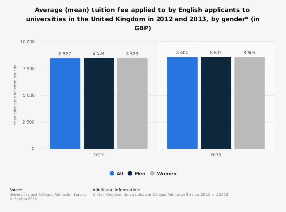 Statistic: Average (mean) tuition fee applied to by English applicants to universities in the United Kingdom in 2012 and 2013, by gender* (in GBP) | Statista