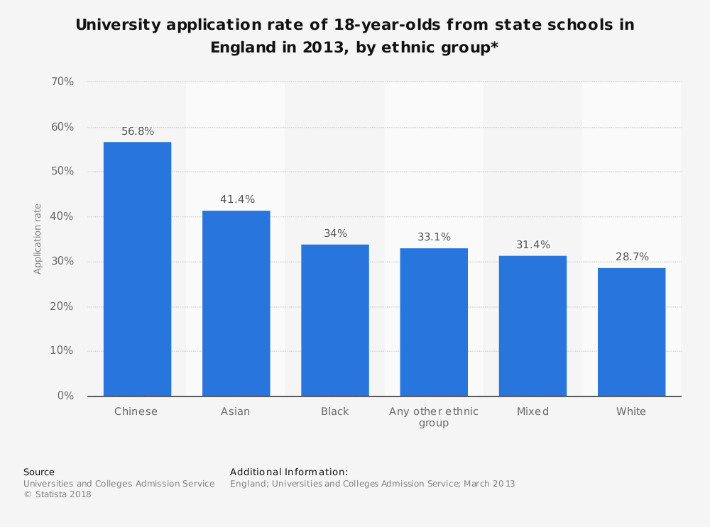 Statistic: University application rate of 18-year-olds from state schools in England in 2013, by ethnic group* | Statista