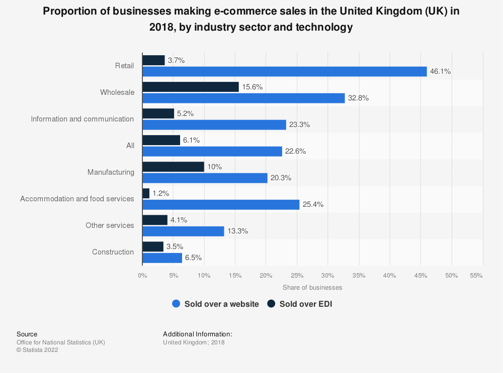 Statistic: Proportion of businesses making e-commerce sales in the United Kingdom (UK) in 2017, by industry sector and technology   Statista