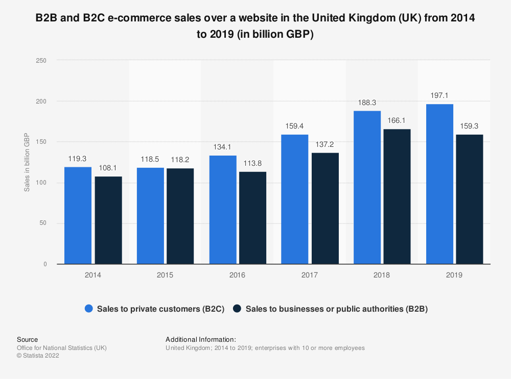 Statistic: B2B and B2C e-commerce sales over a website in the United Kingdom (UK) from 2014 to 2018 (in billion GBP)   Statista