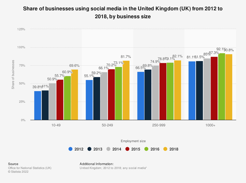 Statistic: Share of businesses using social media in the United Kingdom (UK) from 2012 to 2016, by business size | Statista