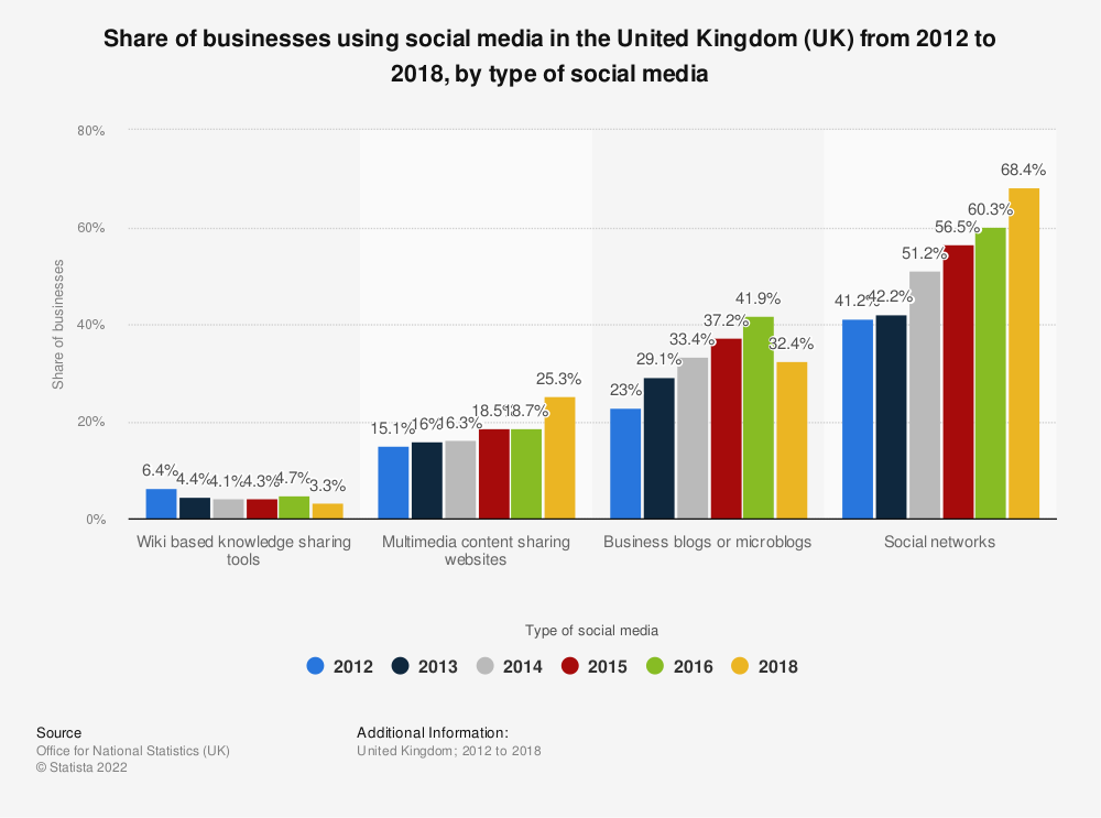 Statistic: Share of businesses using social media in the United Kingdom (UK) from 2012 to 2018, by type of social media | Statista