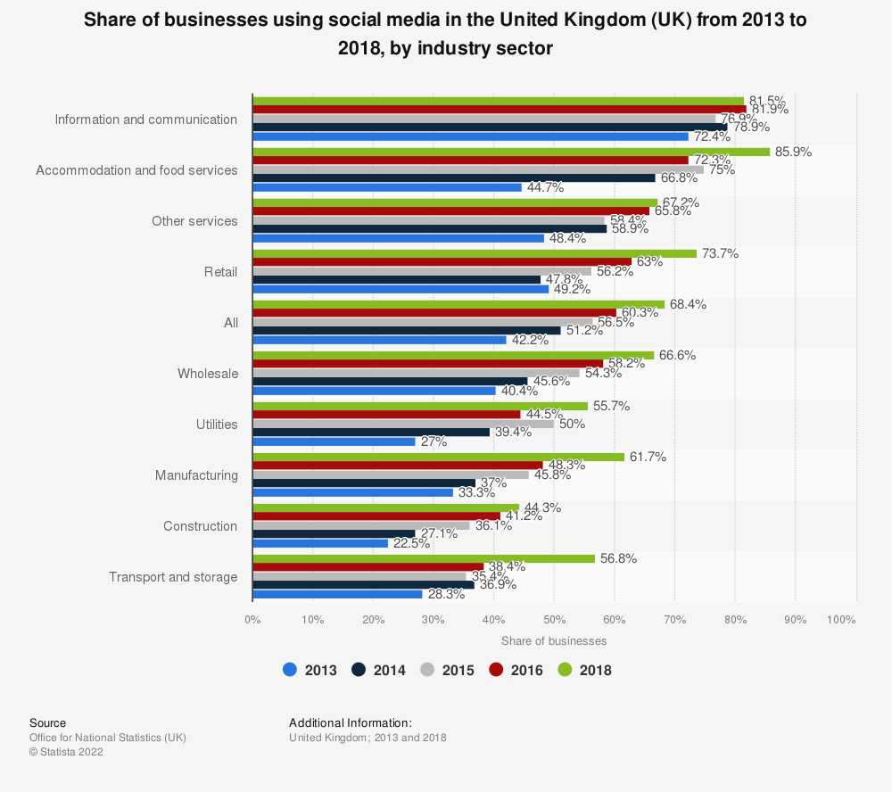 Statistic: Share of businesses using social media in the United Kingdom (UK) from 2013 to 2018, by industry sector | Statista