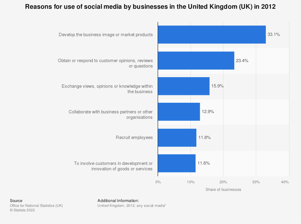 Statistic: Reasons for use of social media by businesses in the United Kingdom (UK) in 2012 | Statista
