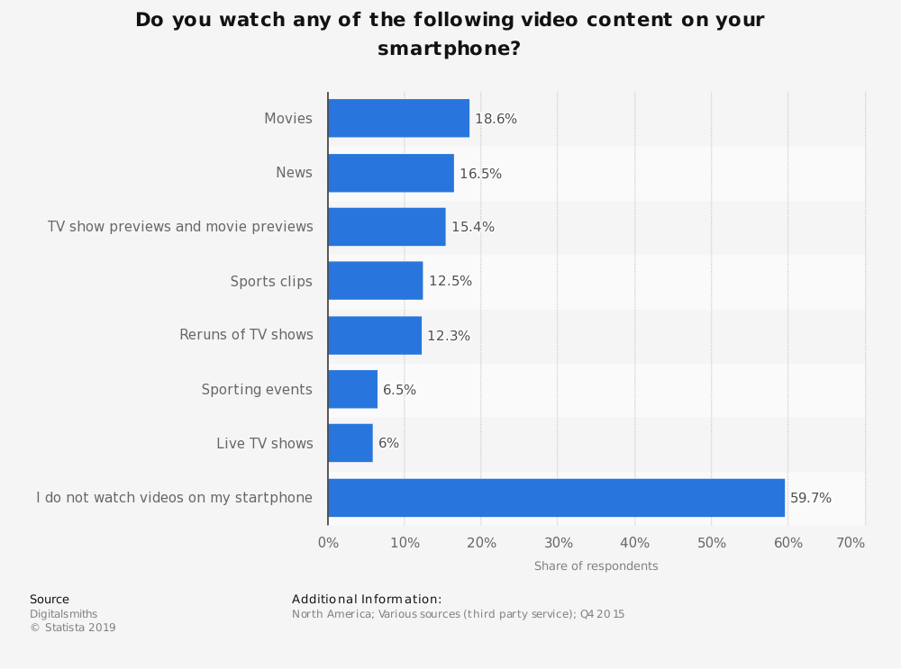 Statistic: Do you watch any of the following video content on your smartphone?  | Statista