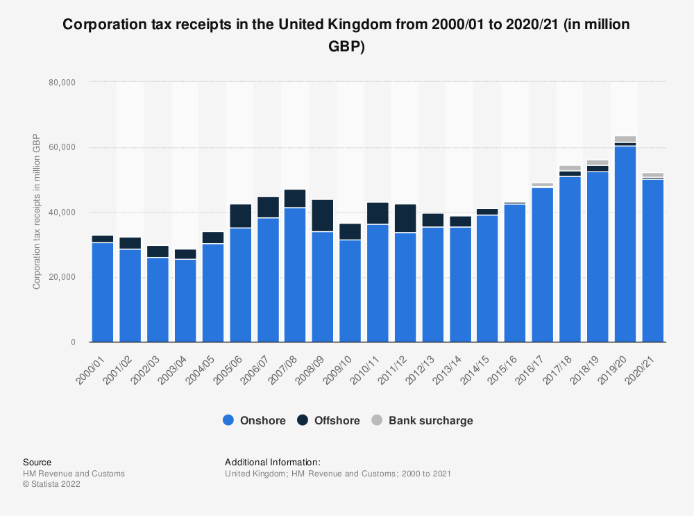 Statistic: United Kingdom (UK) HMRC corporation tax (onshore and offshore) receipts from fiscal year 2000/01 to fiscal year 2017/18 (in million GBP) | Statista