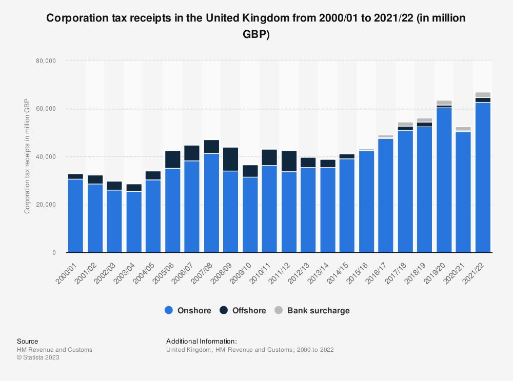 Uk Hmrc Corporation Tax Receipts 2000 2017 Statistic