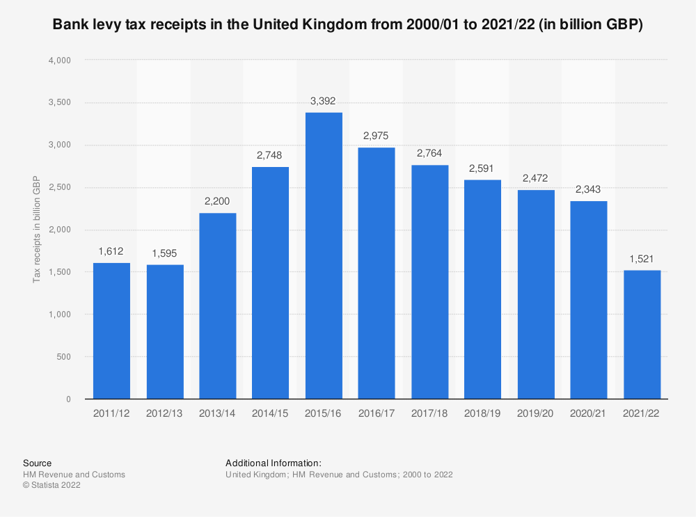 Statistic: United Kingdom (UK) HMRC bank levy receipts from fiscal year 2011/12 to fiscal year 2017/18 (in million GBP) | Statista