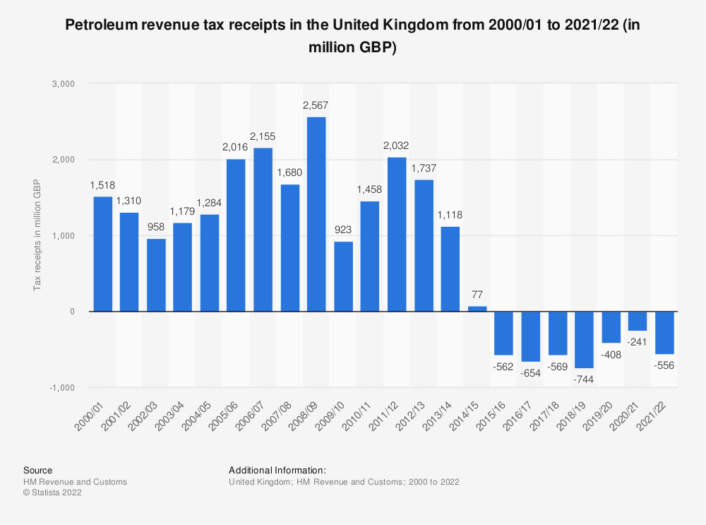 Statistic: United Kingdom (UK) HMRC petroleum revenue tax receipts from fiscal year 2000/01 to fiscal year 2017/18 (in million GBP) | Statista